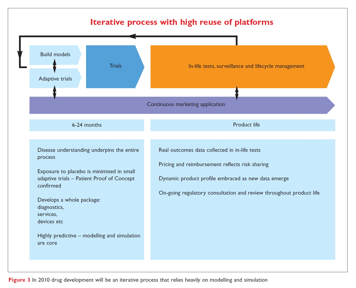Figure 3 In 2010 drug development will be an iterative process that relies heavily on modelling and simulation