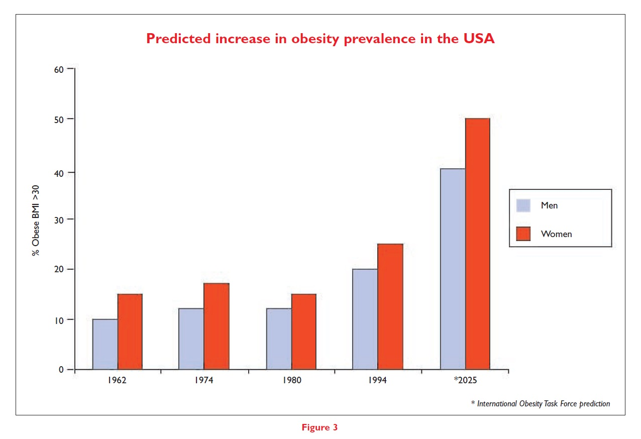 Figure 3 Predicted increase in obesity prevalence in the USA