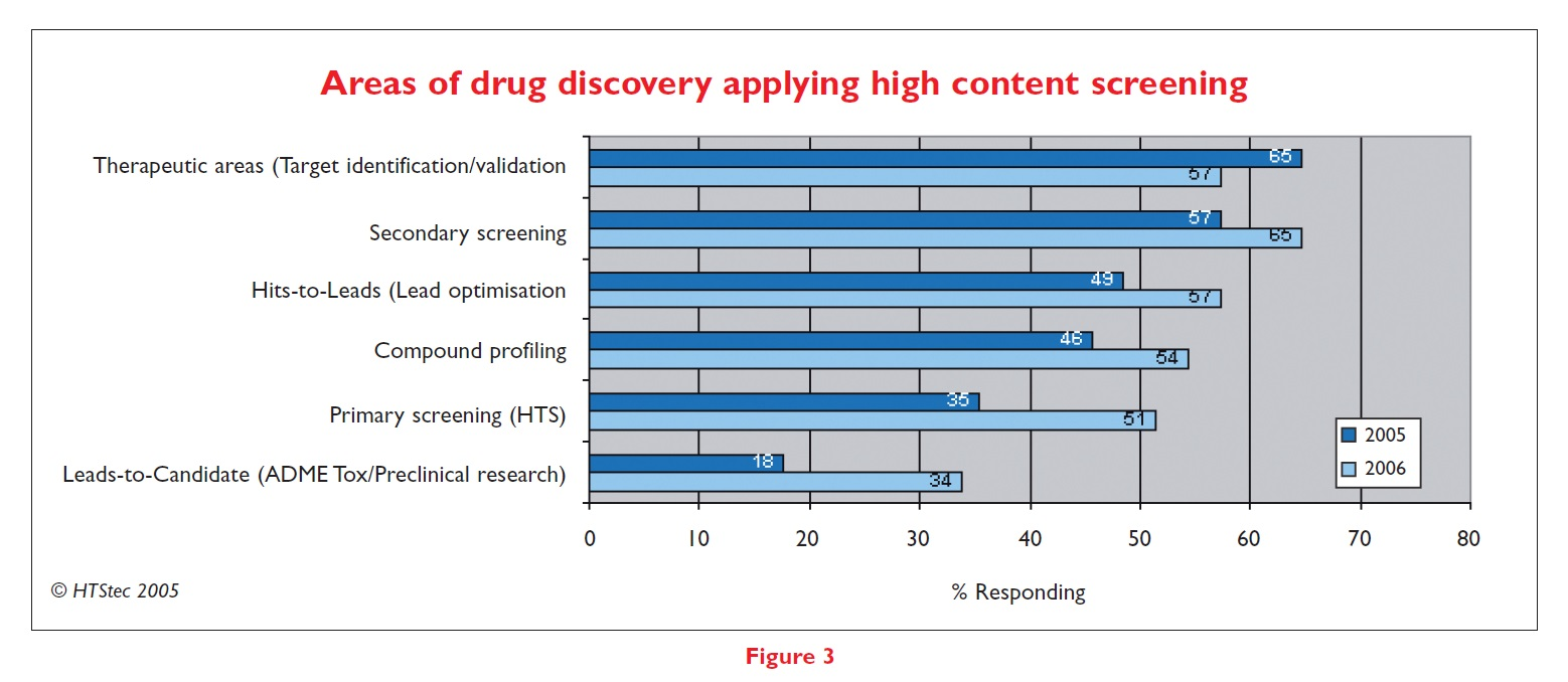 Figure 3 Areas of drug discovery applying high content screening