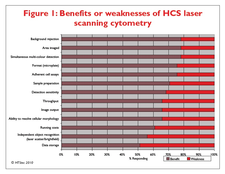 Figure 1 Benefits or weaknesses of HCS laser scanning cytometry