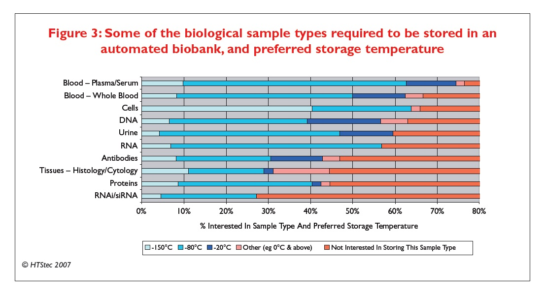 Figure 3 Some of the biological sample types required to be stored in an automated biobank, and preferred storage temperature