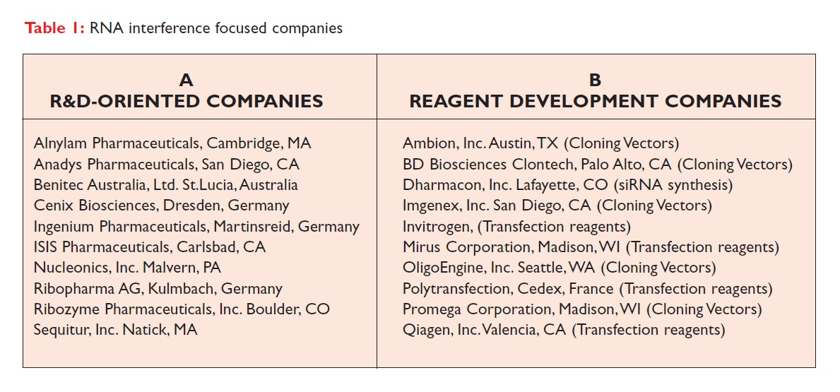 Table 1 RNA interference focused companies