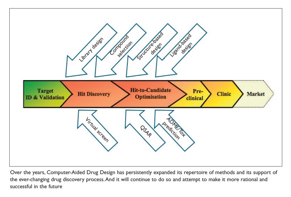 Figure 2 Computer-aided drug design and it's support of the drug discovery process