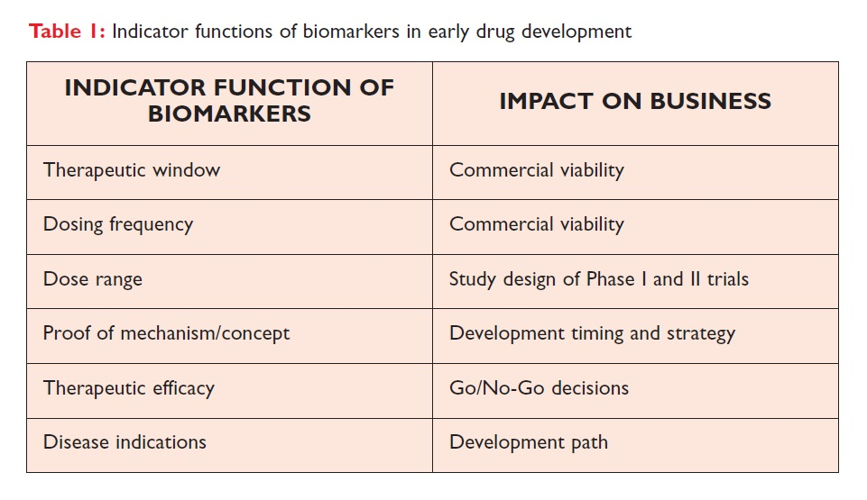 Table 1 Indicator functions of biomarkers in early drug development