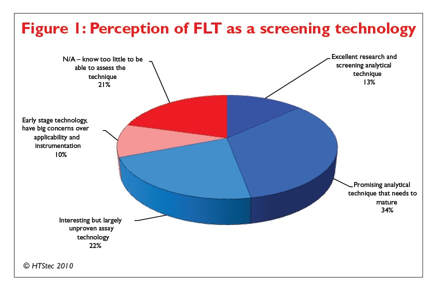 Figure 1 Perception of FLT as a screening technology