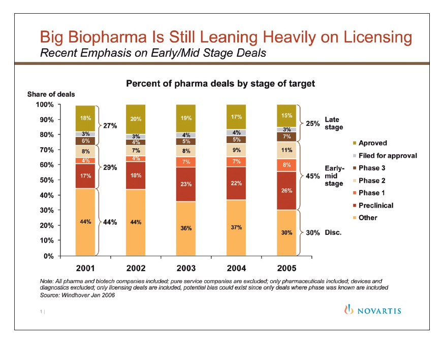 Figure 1 Big Biopharma is still leaning heavily on licensing