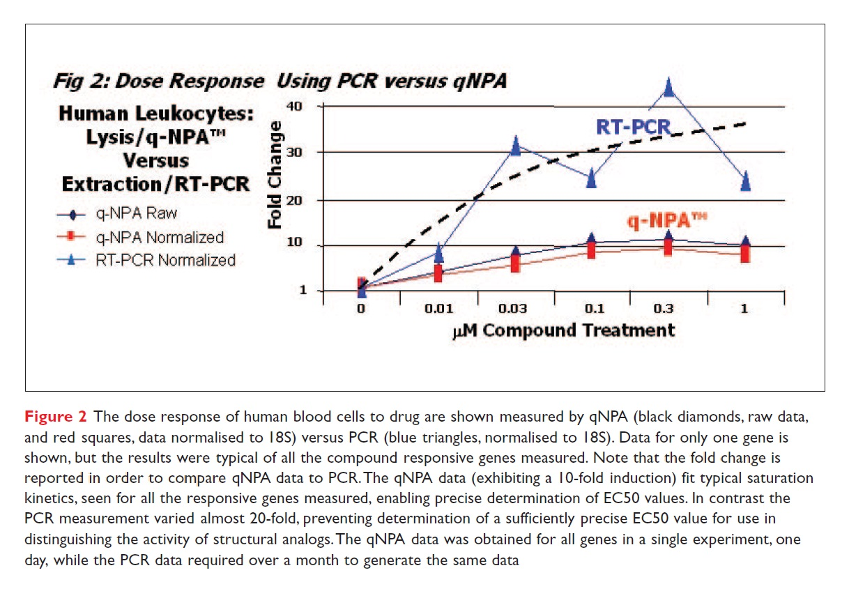 Figure 2 The dose response of human blood cells to drug are shown measured by qNPA versus PCR