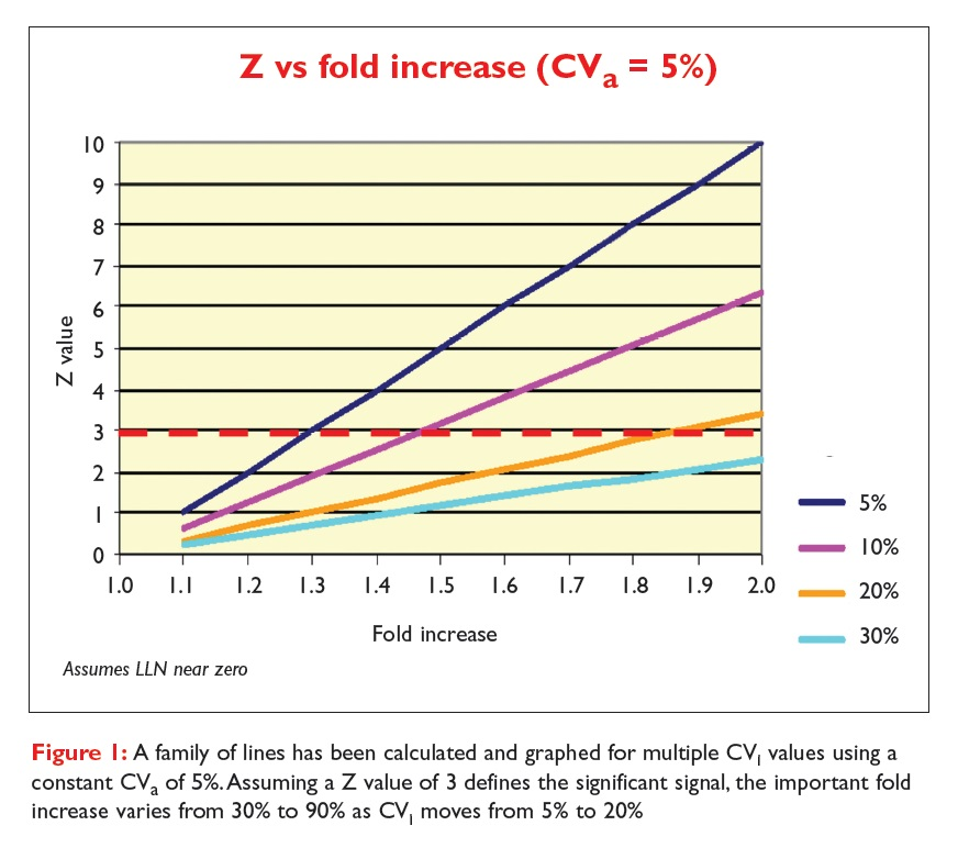 Figure 1 A family of lines has been calculated and graphed for multiple CV1 values usign a constant CVa of 5%