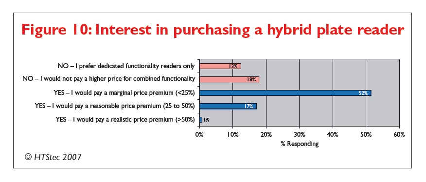 Figure 10 Interest in purchasing a hybrid plate reader