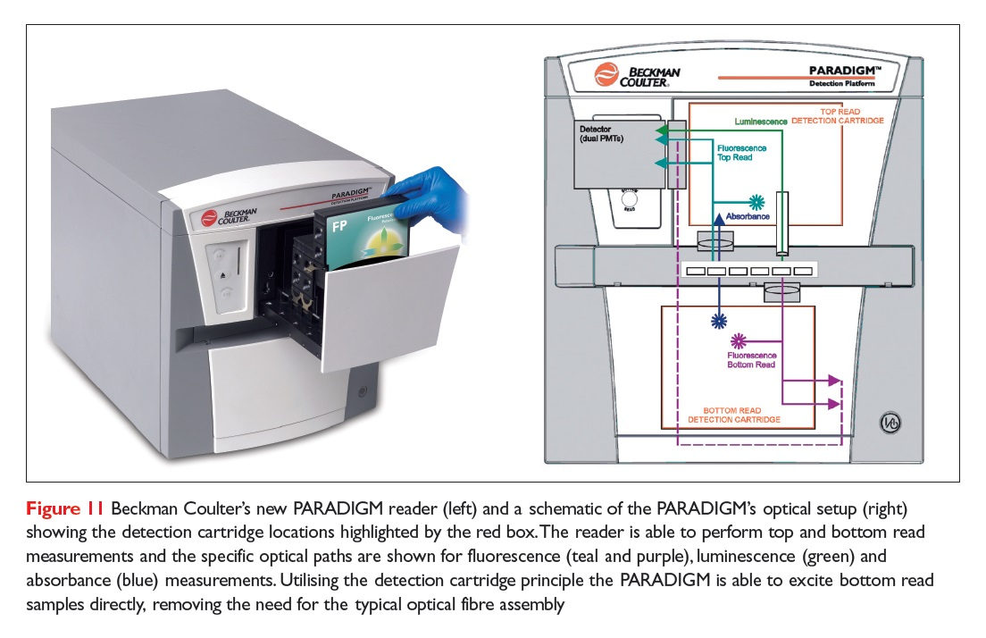 Figure 11 Beckman Coulter's new PARADIGM reader and a schematic of the PARADIGM's optical setup