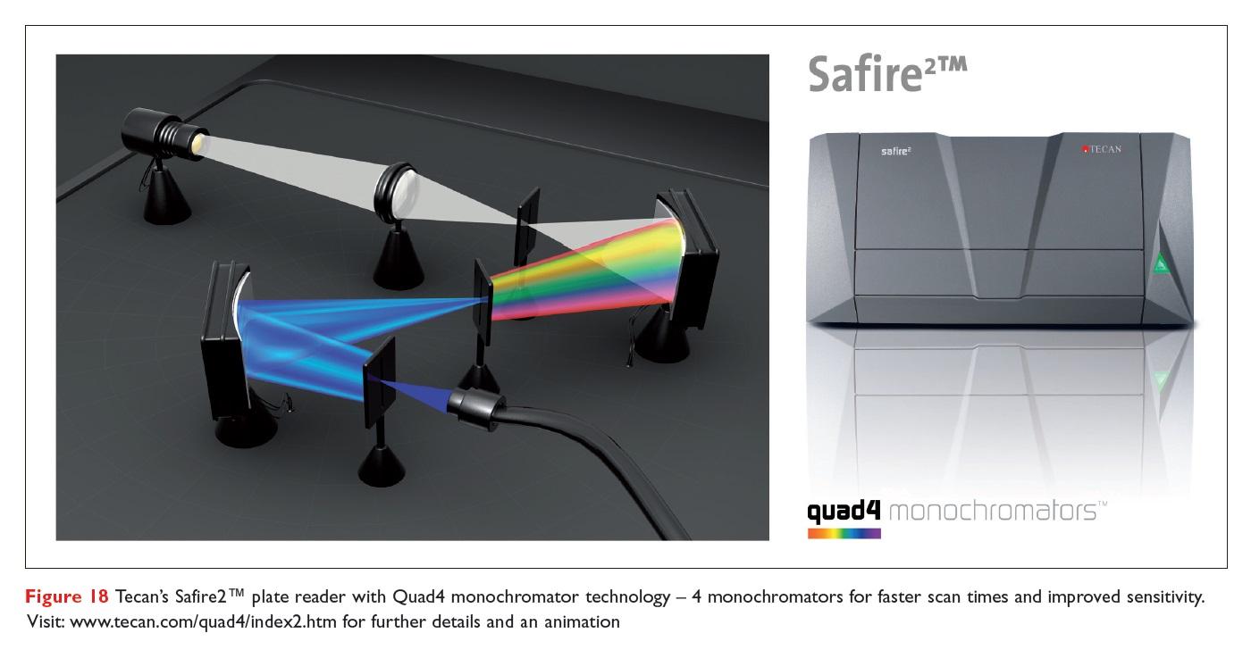 Figure 18 Tecan's Safire2 plate reader with Quad4 monochromator technology