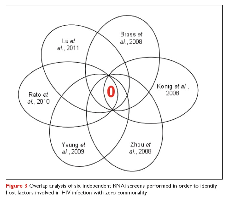 Figure 3 Overlap analysis of six independent RNAi screens performed in order to identify host factors involved in HIV infection with zero commonality