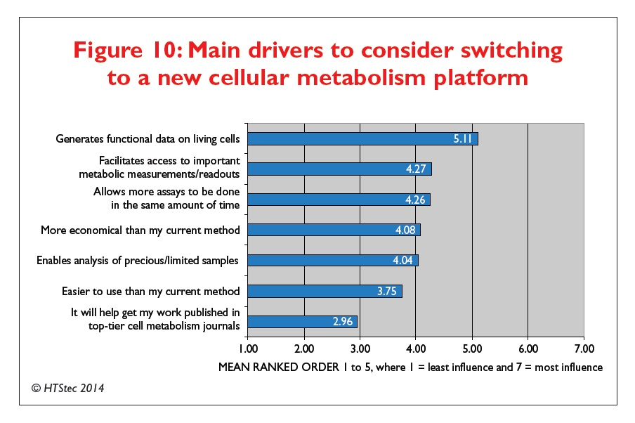 Figure 10 Main drivers to consider switching to a new cellular metabolism platform