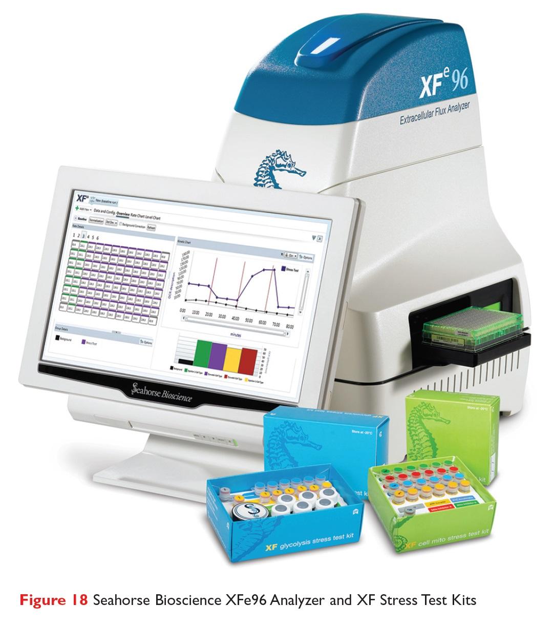 Figure 18 Seahorse Bioscience XFe96 Analyzer and XF Stress Test Kits