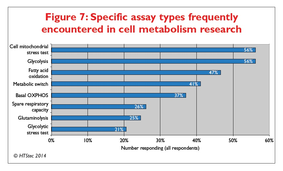 Figure 7 Specific assay types frequently encountered in cell metabolism research