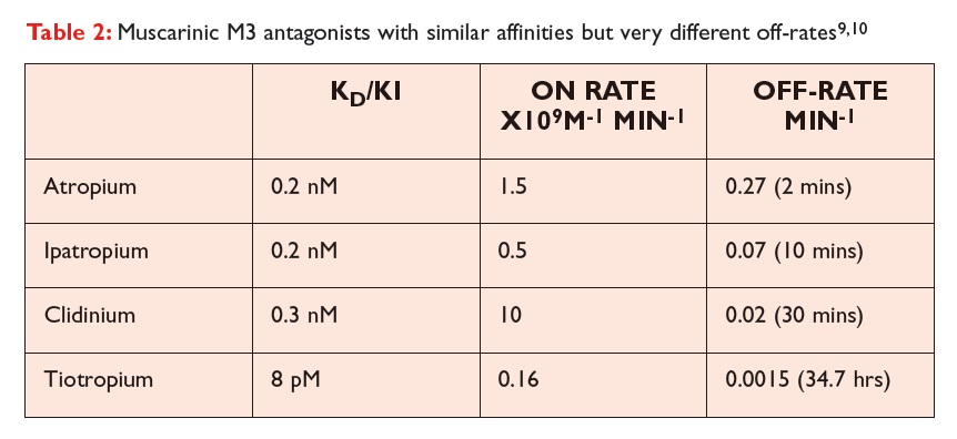 Table 2 Muscarinic M3 antagonists with similar affinities but very different off-rates
