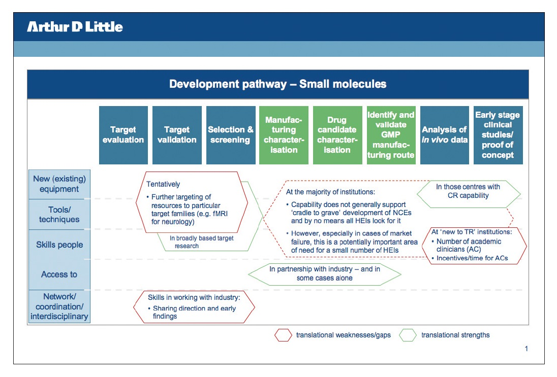 Figure 1 Development pathway for small molecules
