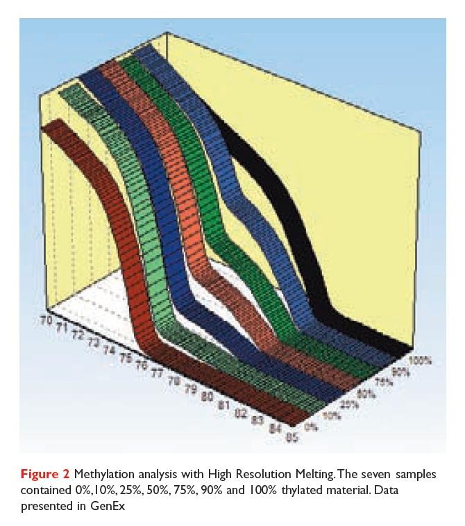 Figure 2 Methylation analysis with High Resolution Melting