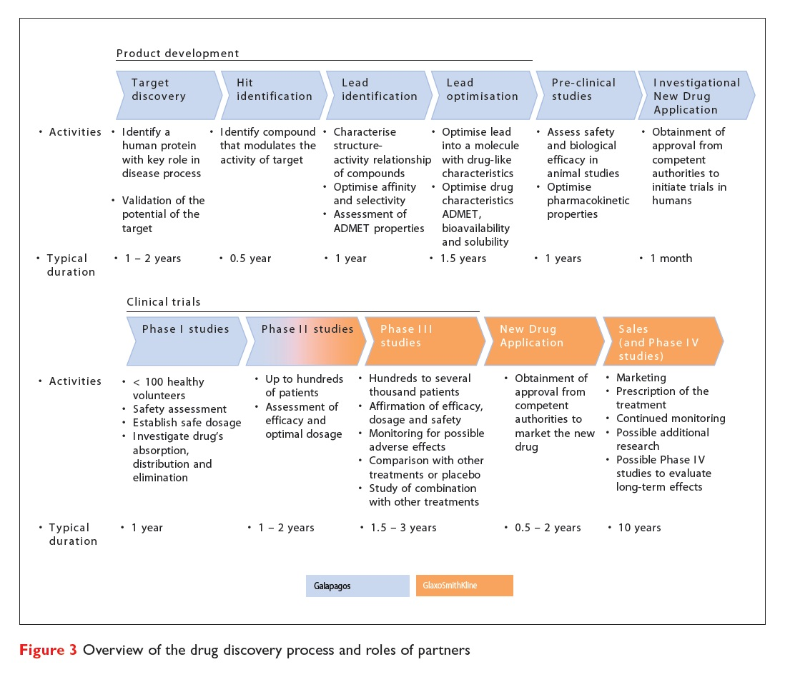 Figure 3 Overview of the drug discovery process and roles of partners