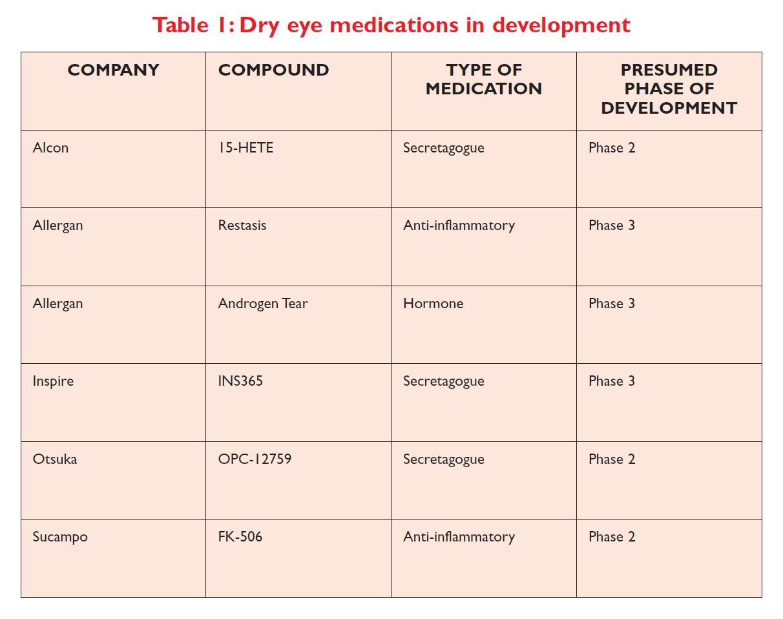 Table 1 Dry eye medications in development