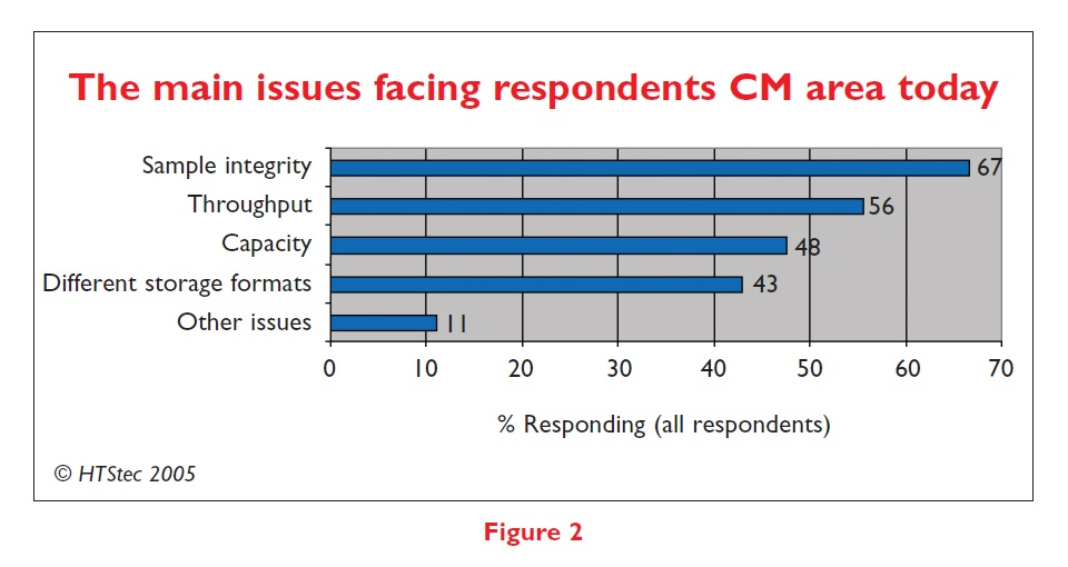 Figure 2 The main issues facing respondents CM area today