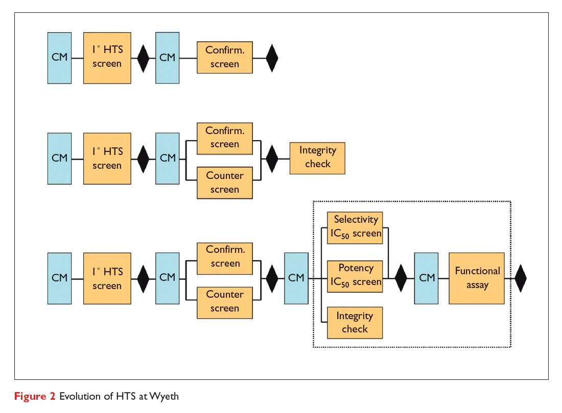 Figure 2 Evolution of HTS of Wyeth