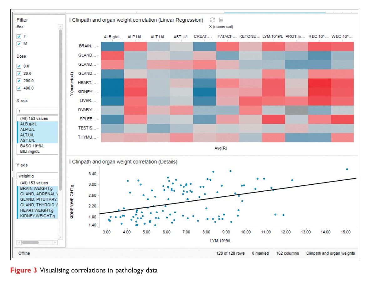 Figure 3 Visualising correlations in pathology data