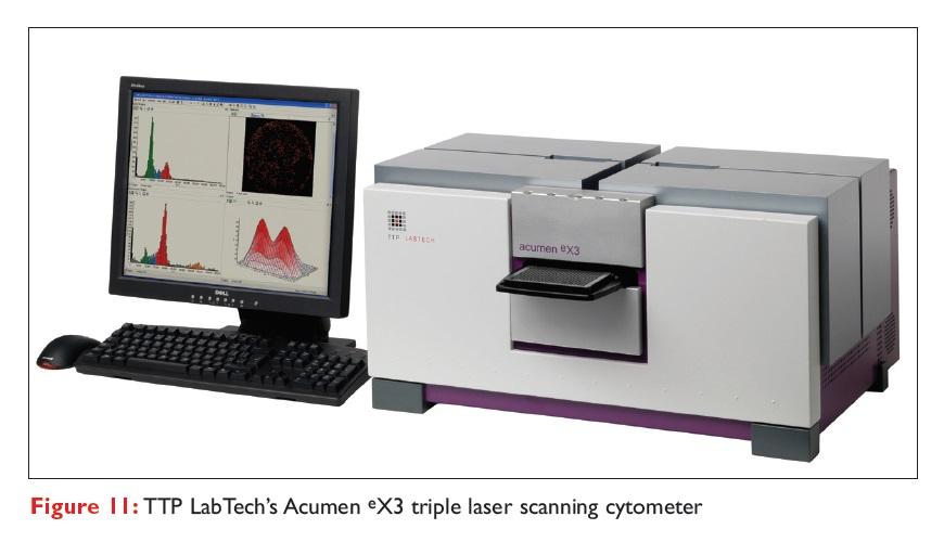 Figure 11 TTP LabTech's Acumen eX3 triple laser scanning cytometer