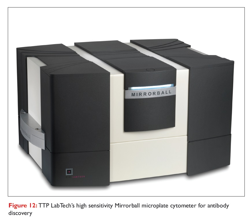 Figure 12 TTP LabTech's high sensitivity Mirrorball microplate cytometer for antibody discovery
