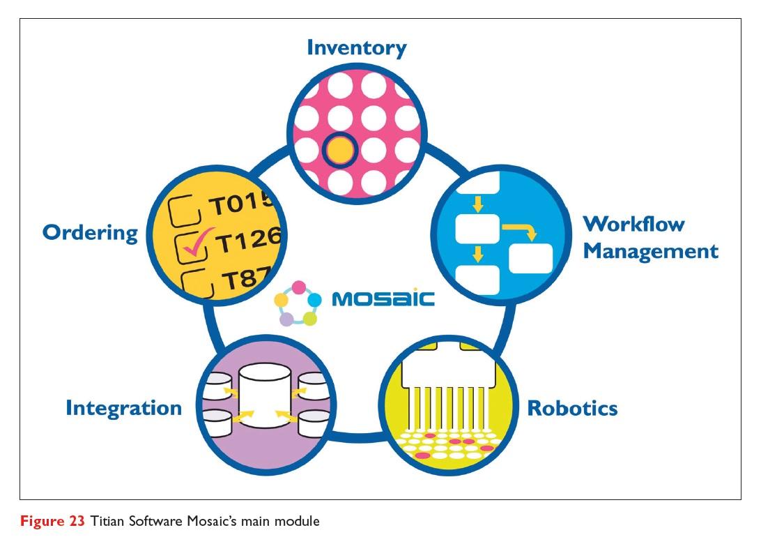 Figure 23 Titian Software Mosaic's main module