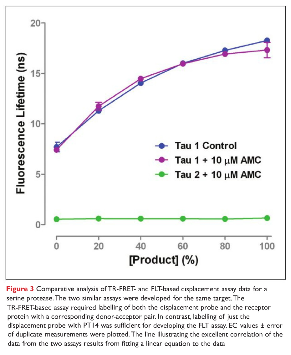 Figure 3 Comparative analysis of TR-FRET- and FLT-based displacement assay data for a serine protease