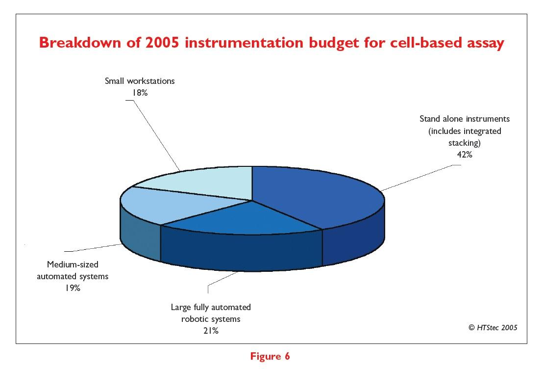 Figure 6 Breakdown of 2005 instrumentation budget for cell-based assay