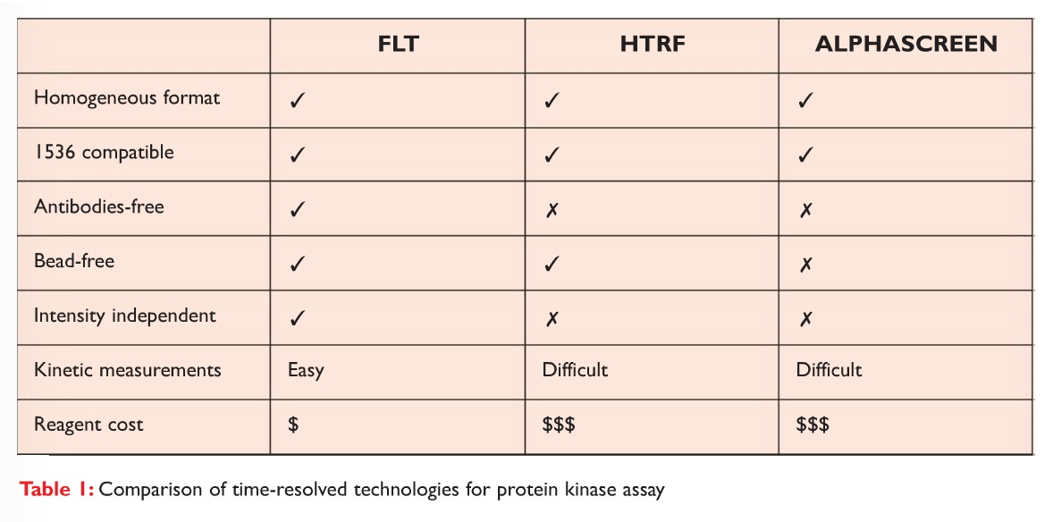 Table 1 Comparison of time-resolved technologies for protein kinase assay