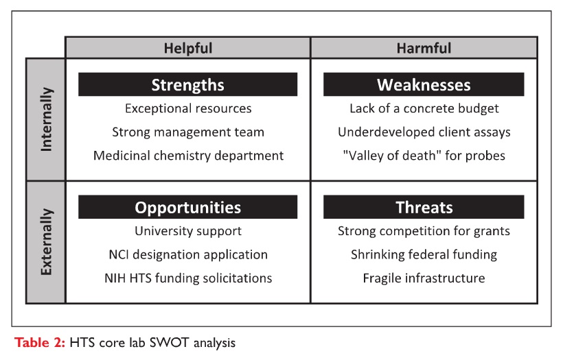 Table 2 HTS core lab SWOT analysis