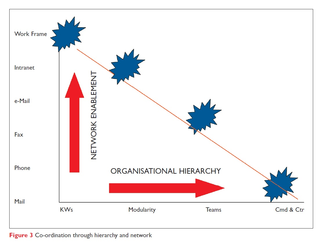 Figure 3 Co-ordination through hierarchy and network