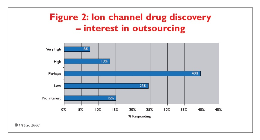 Figure 2 Ion channel drug discovery - interest in outsourcing