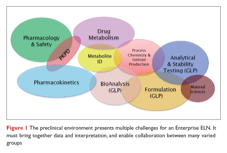 Figure 1 The preclinical environment presents multiple challenges for an Enterprise ELN
