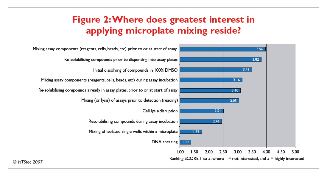 Figure 2 Where does greatest interest in applying microplate mixing reside?