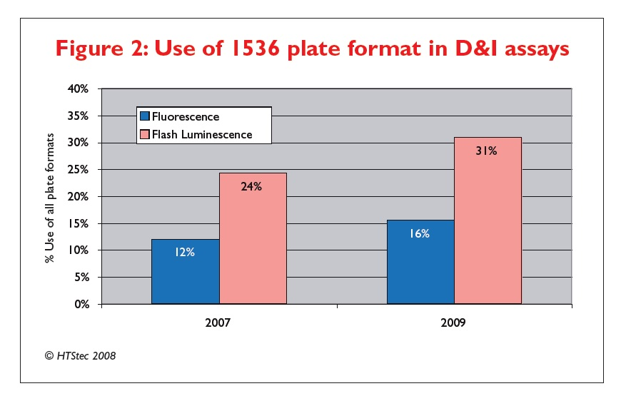 Figure 2 Use of 1536 plate format in D&I assays