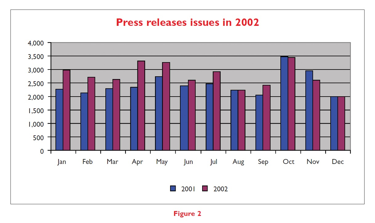 Figure 2 Graph showing press release issues in 2002