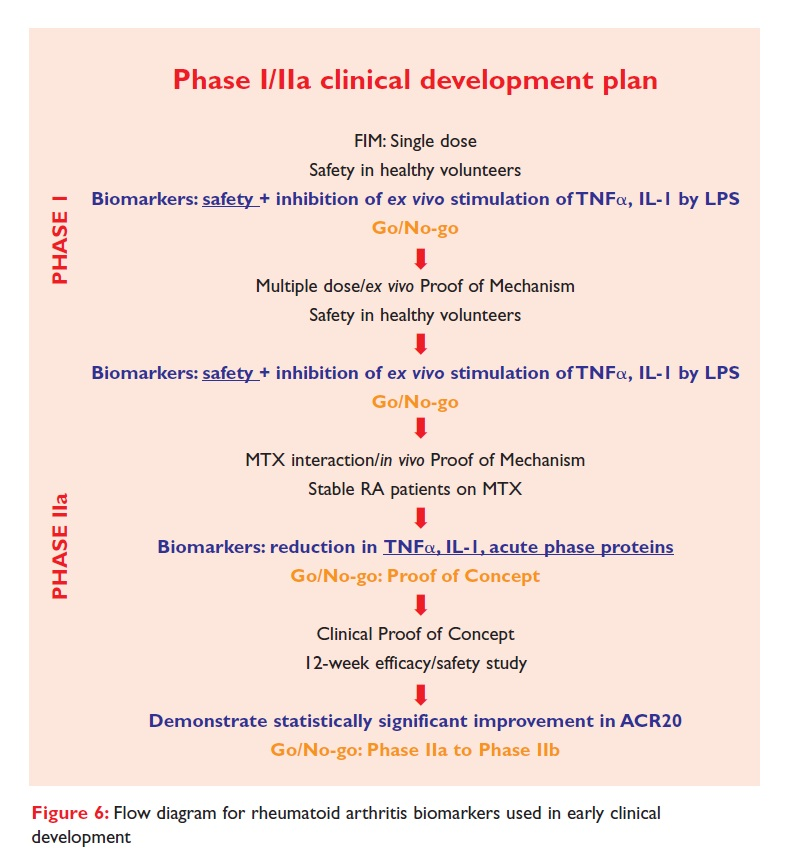 Figure 6 Flow diagram for rheumatoid arthritis biomarkers used in early clinical development