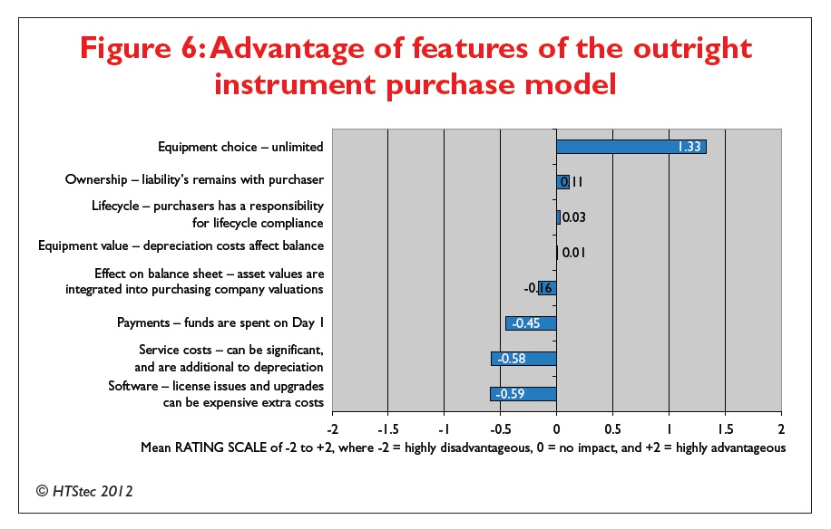 Figure 6 Advantage of features of the outright instrument purchase model