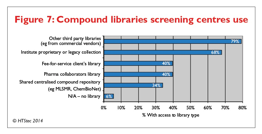 Figure 7 Compound libraries screening centres use