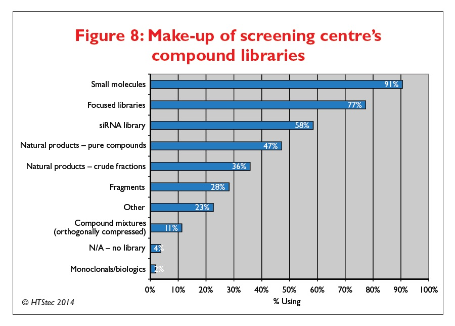 Figure 8 Make-up of screening centre's compound libraries