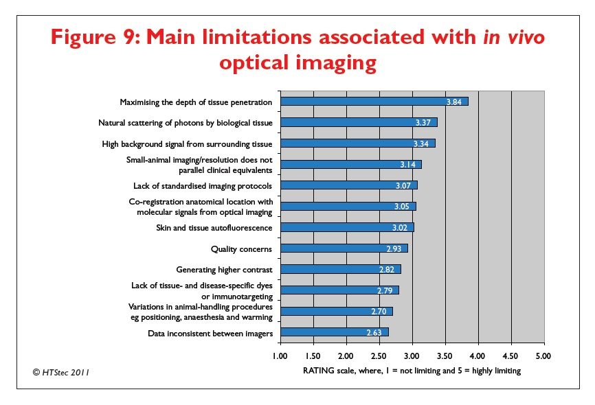 Figure 9 Main limitations associated with in vivo optical imaging