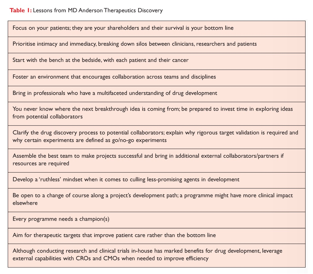 Table 1 Lessons from MD Anderson Therapeutics Discovery