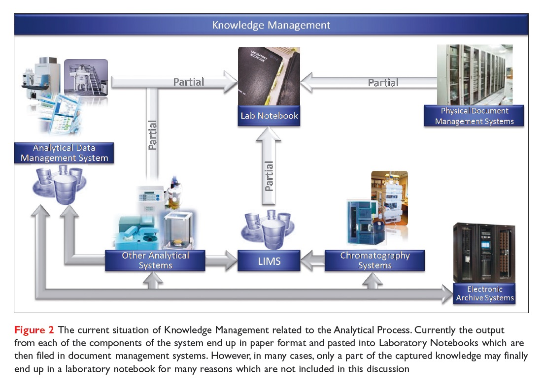 Figure 2 The current situation of knowledge management related to the analytical process