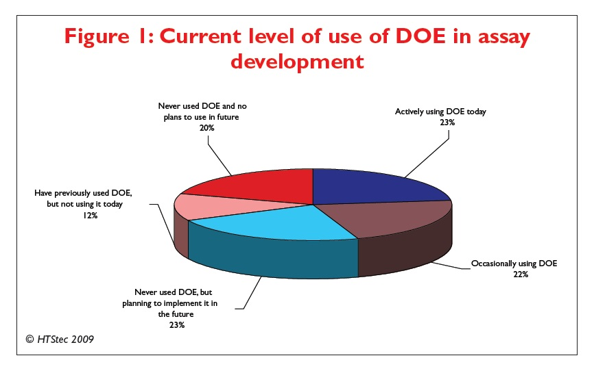 Figure 1 Current level of use of DOE in assay development