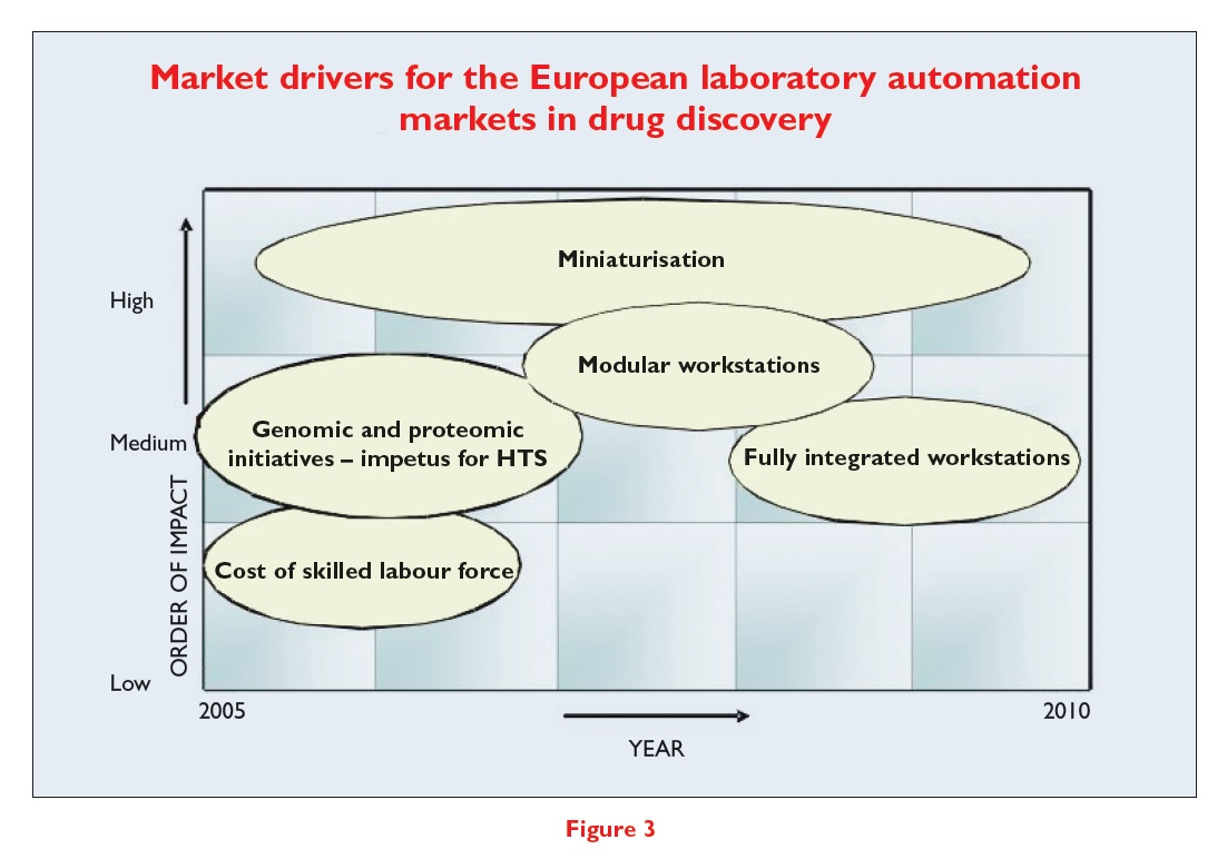 Figure 3 Market drivers for the European laboratory automation markets in drug discovery