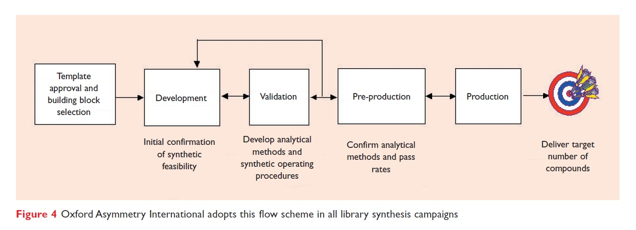 Figure 4 Oxford Asymmetry International adopts this flow scheme in all library synthesis campaigns